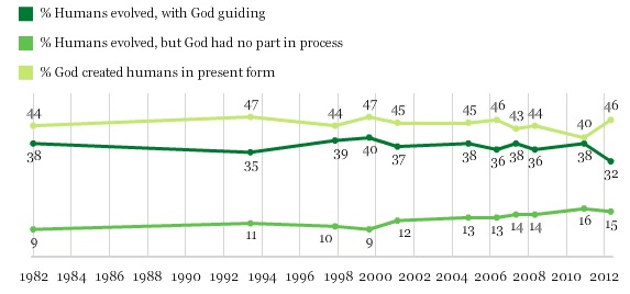 The results of Gallup surveys