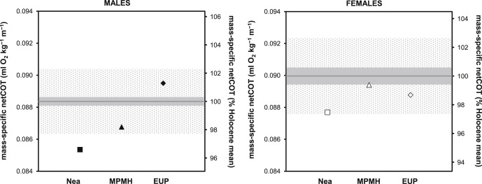The cost of walking for male and female Neanderthals (Nea) and humans (the other two dots), excluding basic metabolism